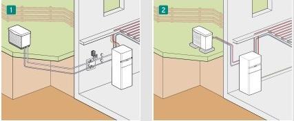 Attraktives Wohnen - Wärmequelle Luft