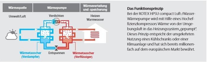 Ziemlich Warmwasser Und Heizsysteme Ideen - Der Schaltplan - greigo.com